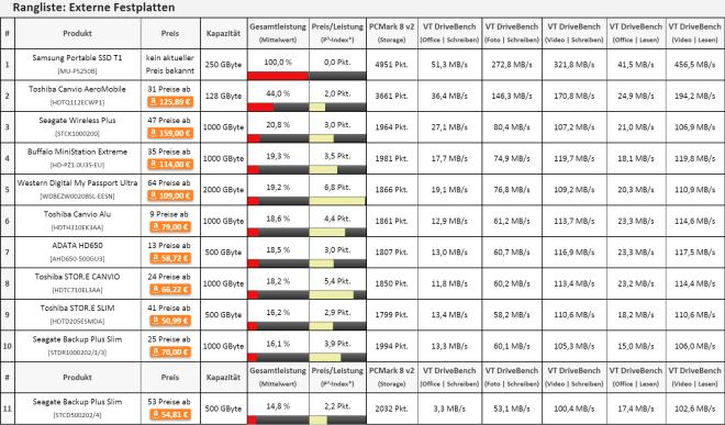 ValueTech Ranglisten