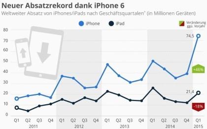 Neuer Absatzrekord dank iPhone 6