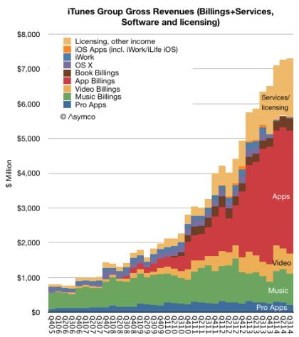 Apples App-Geschäft