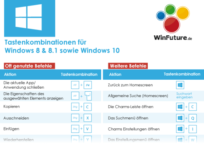Tastenkombinationen für Windows 8 bis Windows 10
