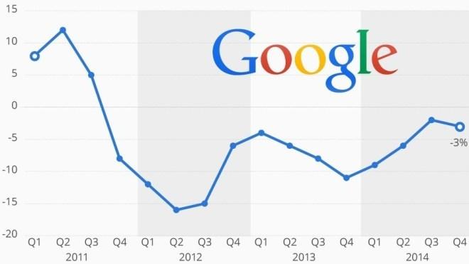 Google-Werbung wird immer billiger