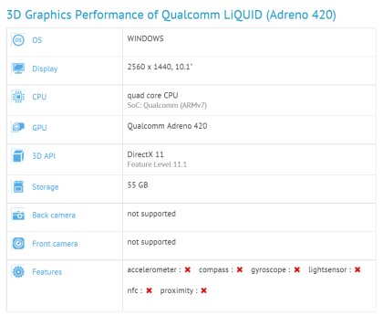 3D Graphics Performance of Qualcomm LiQUID