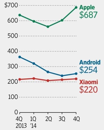 Smartphone-Durchschnittspreise