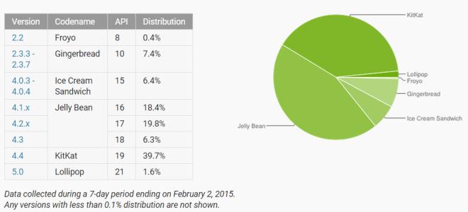 Android-Marktanteile im Februar 2015