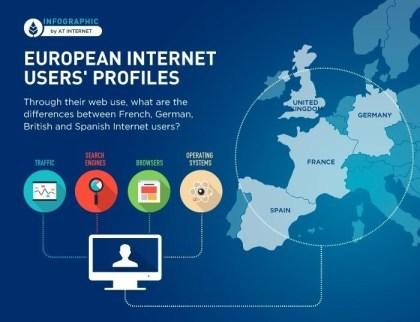 Web-Nutzung in Europa