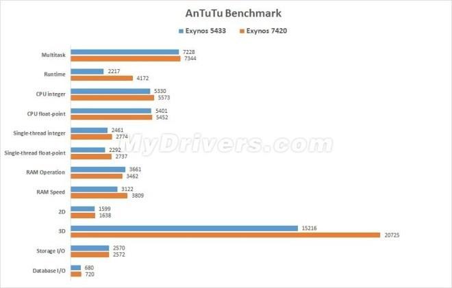 Samsung Galaxy S6: Benchmarks & Spezifikationen