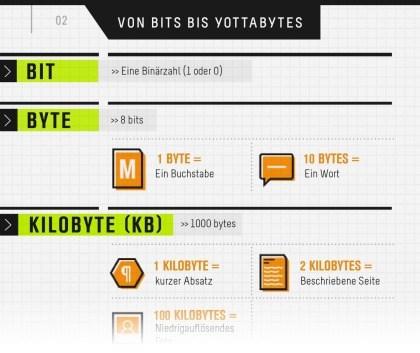 Von Bits und Yottabytes und was dahintersteckt
