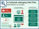 Carbanak stiehlt eine Milliarde US-Dollar