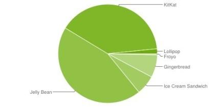 Android Versionen Februar 2015
