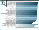 AV-Test: Testsieger 2014