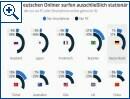 37% der deutschen Onliner surfen nur stationär