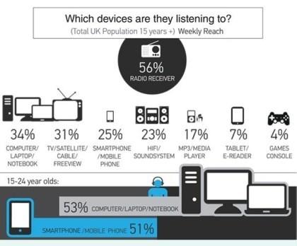 Streaming aufs Radio: Verbreiteter als man denkt
