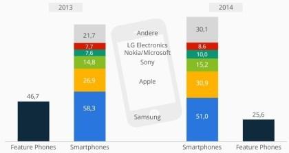 Handy-Markt Westeuropa 2014