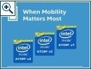Intels neues CPU-Namensschema für mobile Geräte