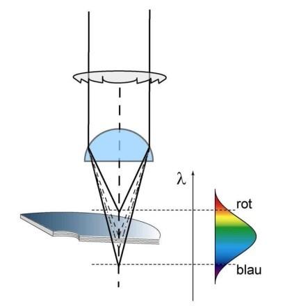 Leseschema für optische Medien