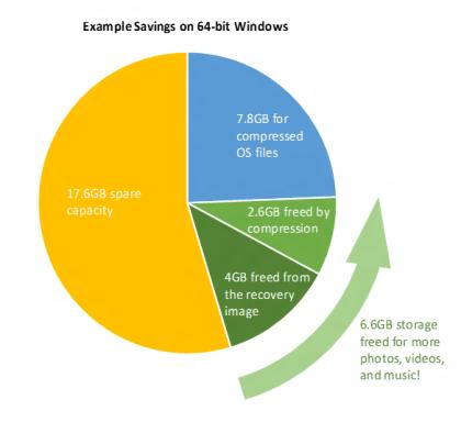 Windows 10: Platzersparnis auf 64-Bit