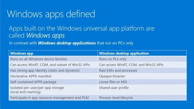 Windows 10: Universal Apps heißen künftig schlicht Windows Apps