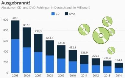 Ausgebrannt! Absatz von CD- und DVD-Rohlingen
