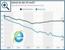 Wie bedeutend ist der Internet Explorer noch?