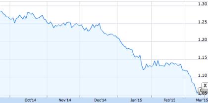 Wechselkurs Euro/Dollar