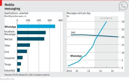 Mobile Messaging vs. SMS
