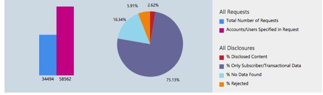 Transparenzbericht Microsoft 2014