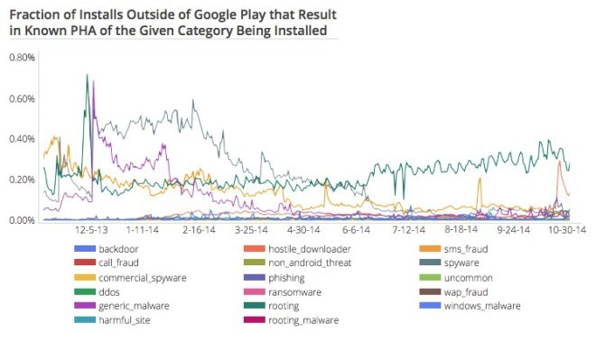 Android Security 2014 Year in Review