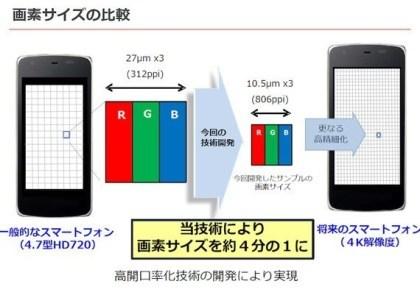Sharp Igzo 4K-5,5-Zoll-Display
