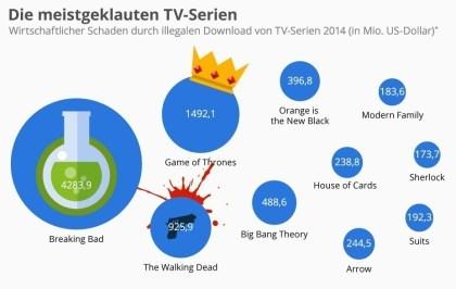 Die meistgeklauten TV-Serien