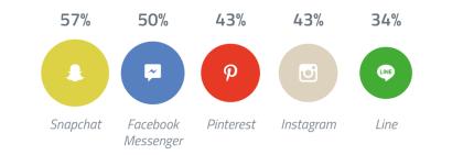 Schnellstwachsende Social Media-Apps 2014