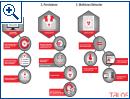Analyse der Rombertik-Malware - Bild 2