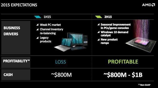 AMD überlässt Intel & Co den Low-End-Markt, hofft auf Windows 10