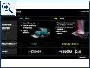 AMD Financial Analyst Day - Bild 1