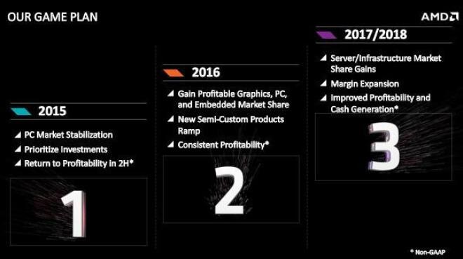 AMD Financial Analyst Day