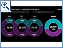 AMD Financial Analyst Day - Bild 4