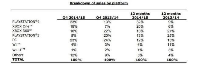 Ubisoft: Verkäufe nach Plattform Q4 2014/2015