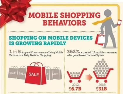 Einkauf per Handy schwer im Trend