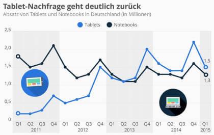 Tablet-Nachfrage geht deutlich zurück