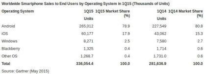 Smartphone OS-Marktanteile 15Q1
