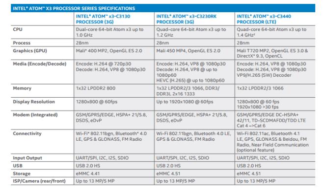 Intel Atom x3-Spezifikationen