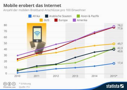So viele Menschen sind an das mobile Breitbandnetz angeschlossen