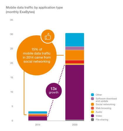 "Ericsson ""Mobility Report"""