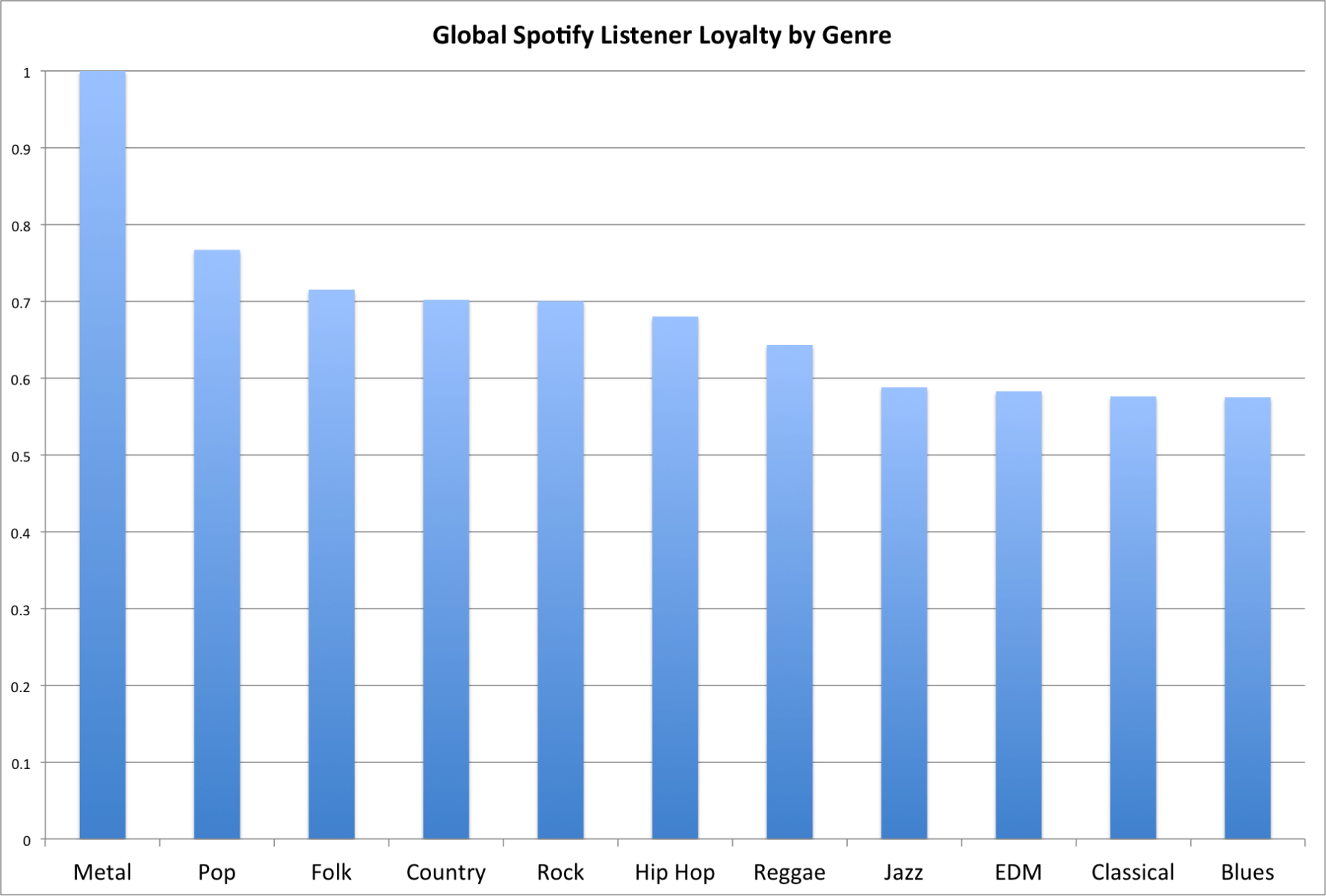 Spotify Metal Fans Sind In Sachen Genre Loyalitat Fuhrend Dabei