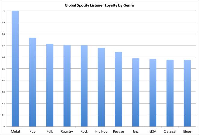 Die loyalsten Genre-H�rer auf Spotify