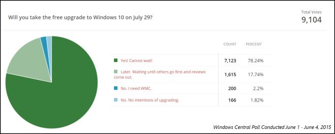 Windows Central Umfrage