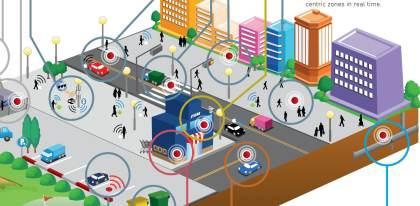 IoT für eine smarte Welt