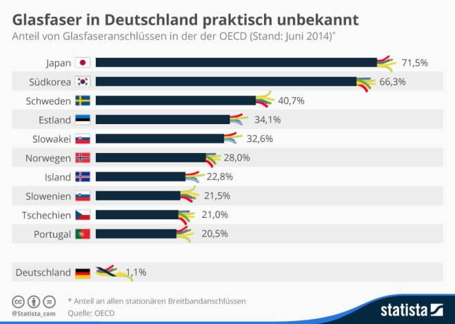 Glasfaser-Versorung im internationalen Vergleich