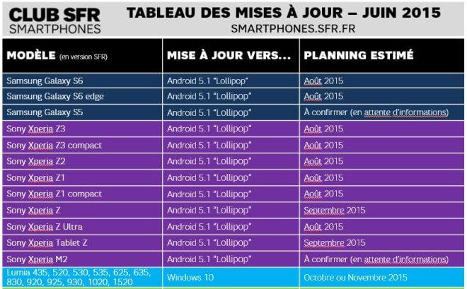 SFR Update-Roadmap Juni 2015