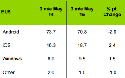 Kantar Worldpanel: Smartphone-OS-Anteile Mai 2015