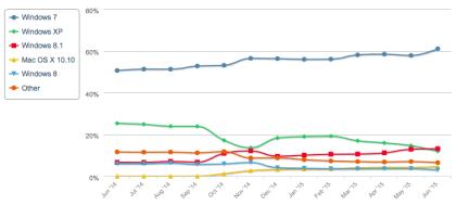 Betriebssysteme: Marktanteile Juni 2015